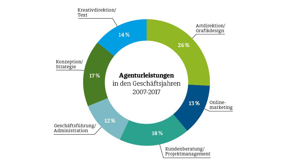 Diemar Jung Zapfe - Agenturleistung