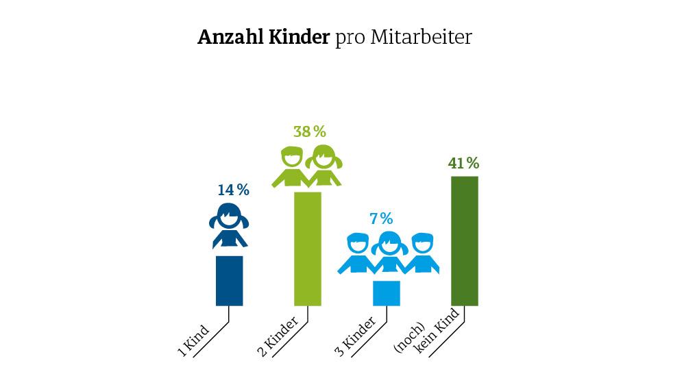 Diemar Jung Zapfe - Anzahl Kinder