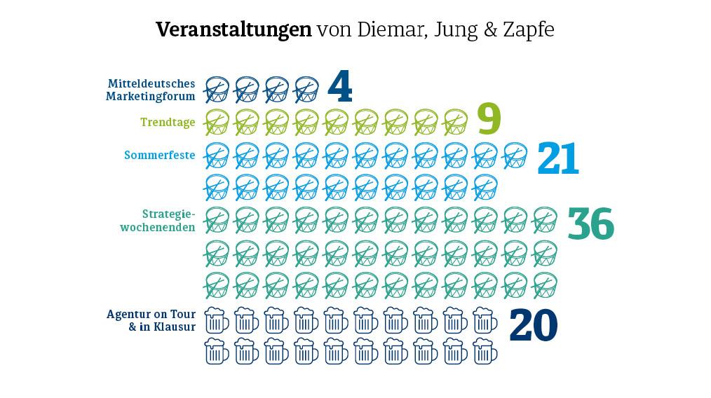 Diemar Jung Zapfe - Veranstaltungen