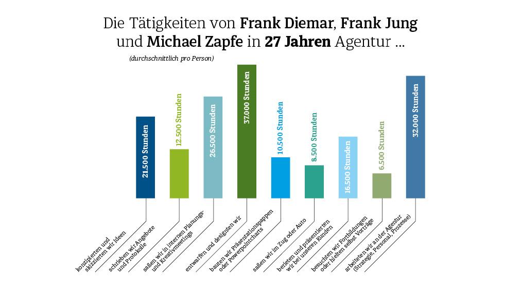 Diemar Jung Zapfe - 27 Jahre Agentur